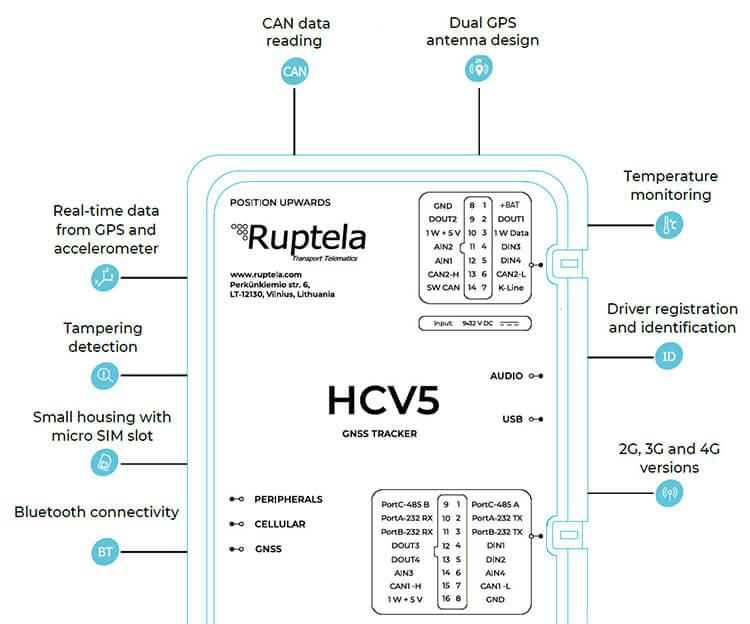 Интерфейсы трекера HCV5