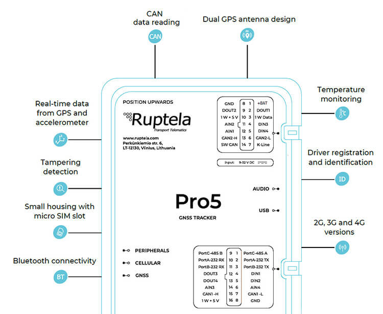Интерфейсы трекера Ruptela Pro5